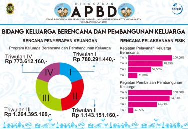Ringkasan APBD DPPKB Kota Yogyakarta - KBPK