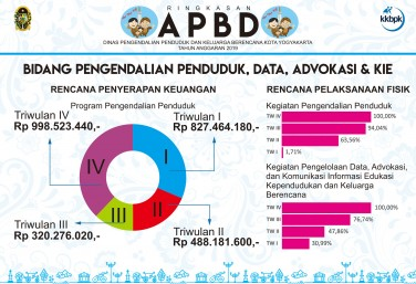 Ringkasan APBD DPPKB Kota Yogyakarta - PPDAK
