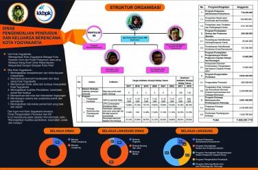 Koran Anggaran DPPKB Kota Yogyakarta