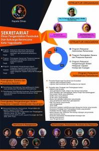 Koran Anggaran DPPKB Kota Yogyakarta - Sekretariat