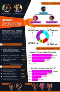 Koran Anggaran DPPKB Kota Yogyakarta - PPDAK