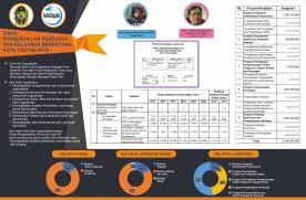 Koran Anggaran DPPKB Kota Yogyakarta 2020